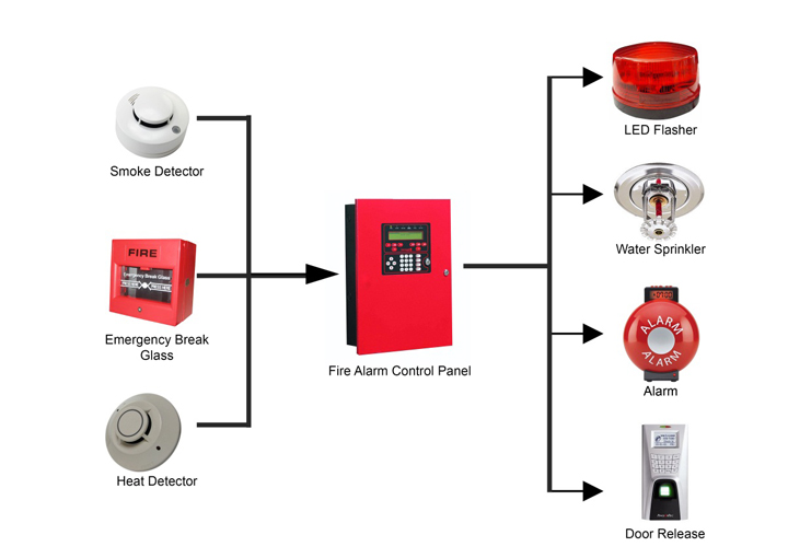 Electronic Security Services Victorian Fire Protection