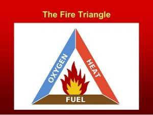 Bushfire Triangle